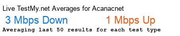 Acanac.net Avg Speed