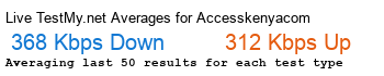Accesskenya.com Avg Speed
