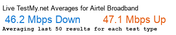 Airtel Broadband Avg Speed
