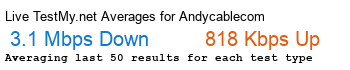 Andycable.com Avg Speed