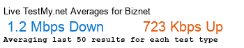 BIZNET Avg Speed
