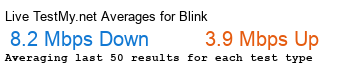Blink Communications Avg Speed