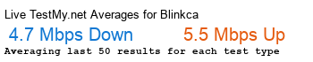 Blink.ca Avg Speed