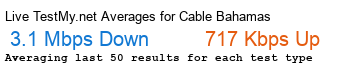 Cable Bahamas Avg Speed