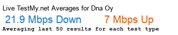 DNA Oy Avg Speed