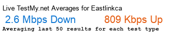 Eastlink.ca Avg Speed