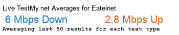 Eatel.net Avg Speed