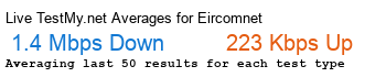 Eircom.net Avg Speed