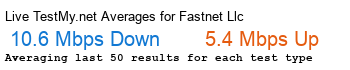 Fastnet LLC Avg Speed