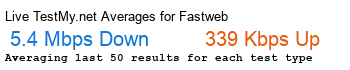 Fastweb Avg Speed