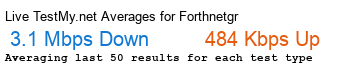 Forthnet.gr Avg Speed