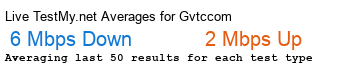 Gvtc.com Avg Speed