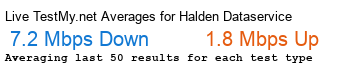 Halden Dataservice AS Avg Speed