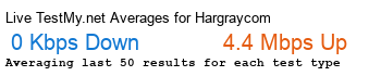 Hargray.com Avg Speed