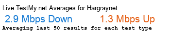Hargray.net Avg Speed
