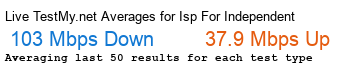 ISP for Independent Schools / Avg Speed