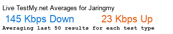 Jaring.my Avg Speed