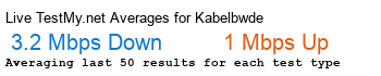 Kabelbw.de Avg Speed