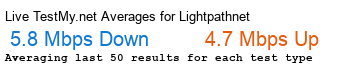Lightpath.net Avg Speed