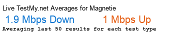Magnet.ie Avg Speed