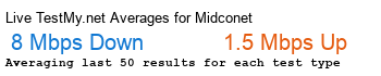 Midco.net Avg Speed