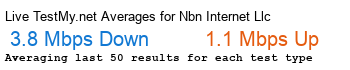NBN Internet, LLC Avg Speed