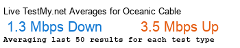 Oceanic Cable Avg Speed