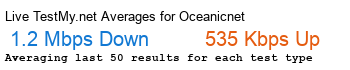 Oceanic.net Avg Speed