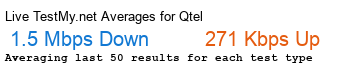 Qtel Avg Speed
