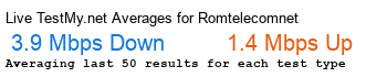 Romtelecom.net Avg Speed