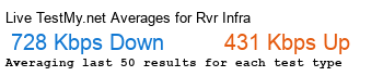 RVR Infra Avg Speed