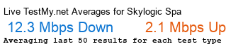 SKYLOGIC S.P.A. Avg Speed