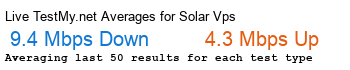 Solar Vps Avg Speed