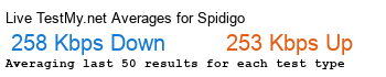SPiDiGO Avg Speed