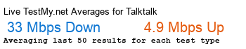 TalkTalk Avg Speed