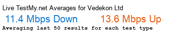 Vedekon Ltd. Avg Speed