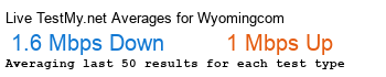 Wyoming.com Avg Speed