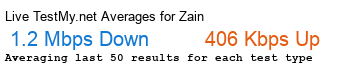 Zain Avg Speed