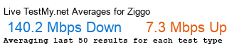 Ziggo Avg Speed